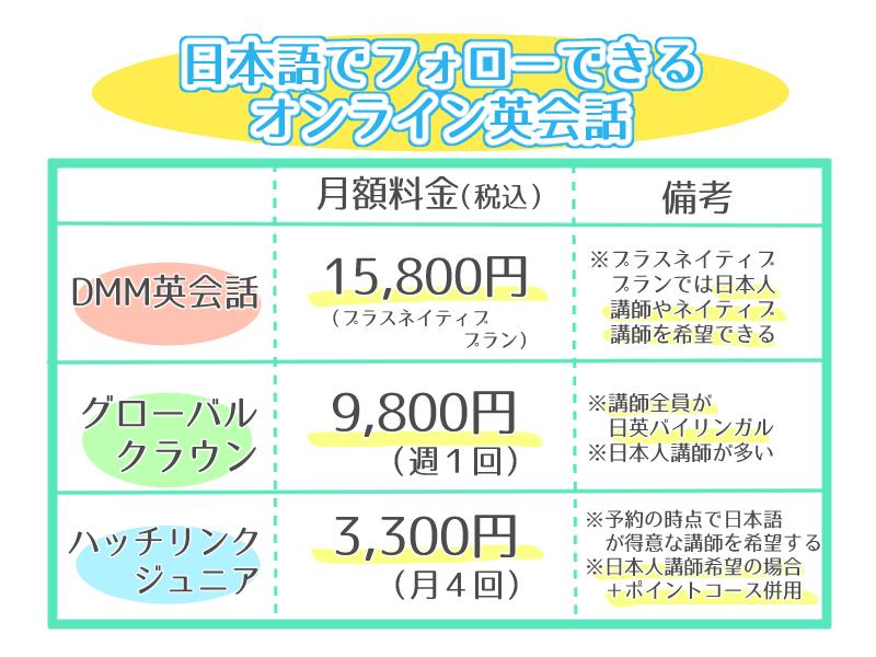 日本人バイリンガル講師がいる子供専門オンライン英会話の比較